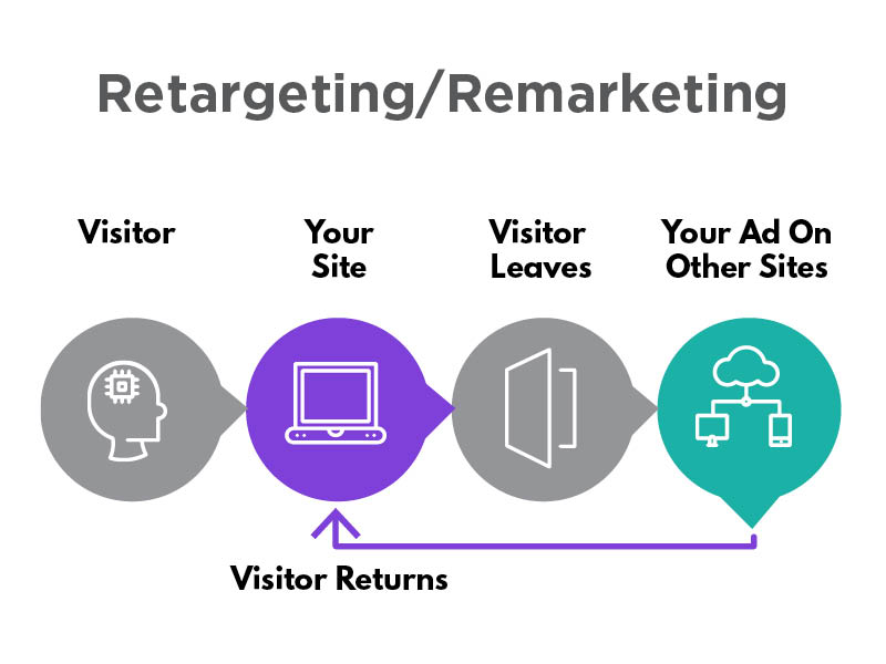 4.PPC-Marketing retargeting