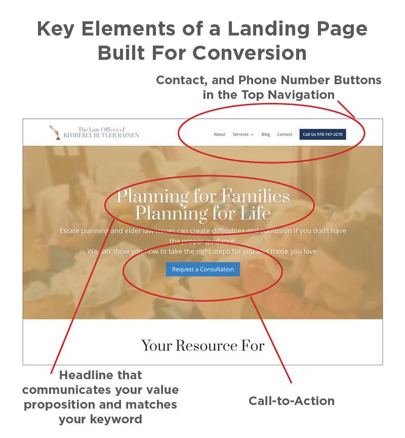 9.PPC-LandingPage-1