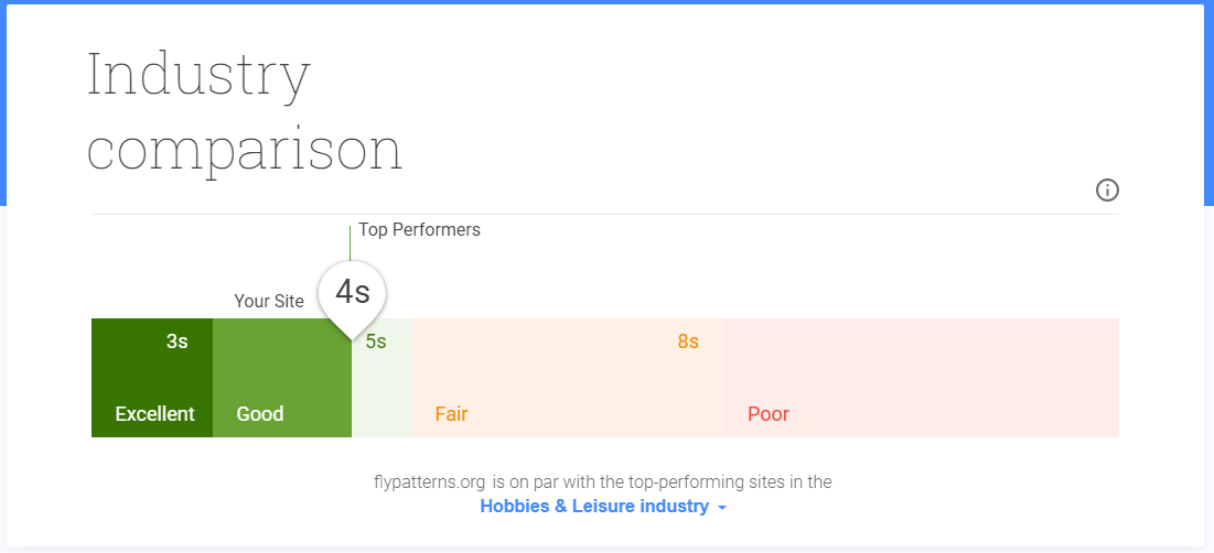 Test Your Mobile Website Speed and Performance   Think With Google (1)